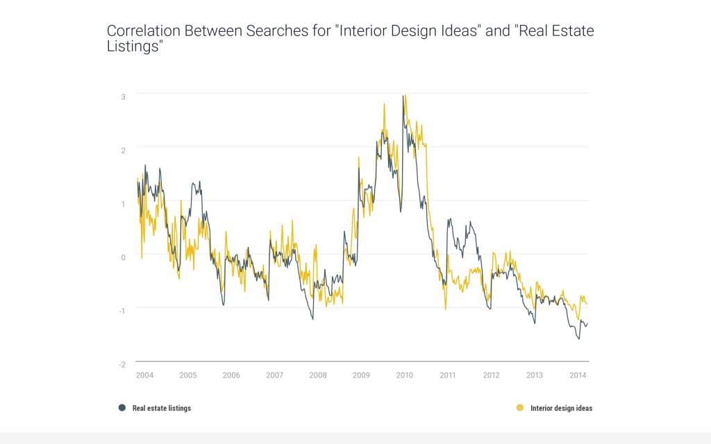 correlation-between-searches-interior-design-ideas-real-estate-listings-2014