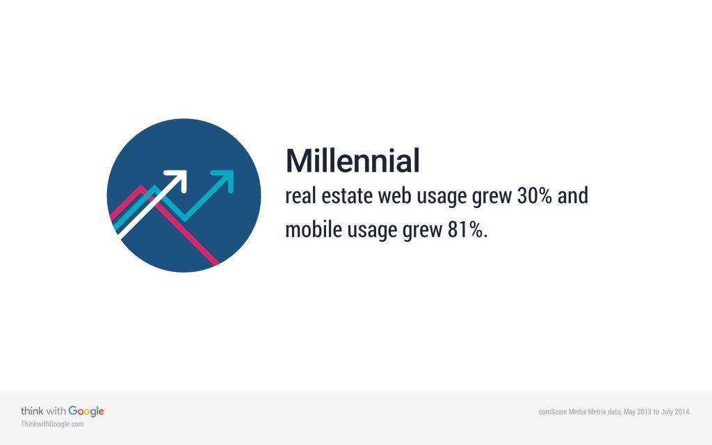 millennial-interest-real-estate-2014