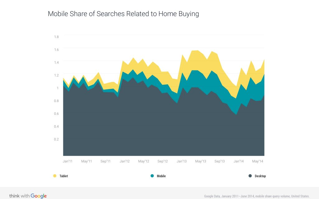 mobile-share-searches-related-home-buying-2014