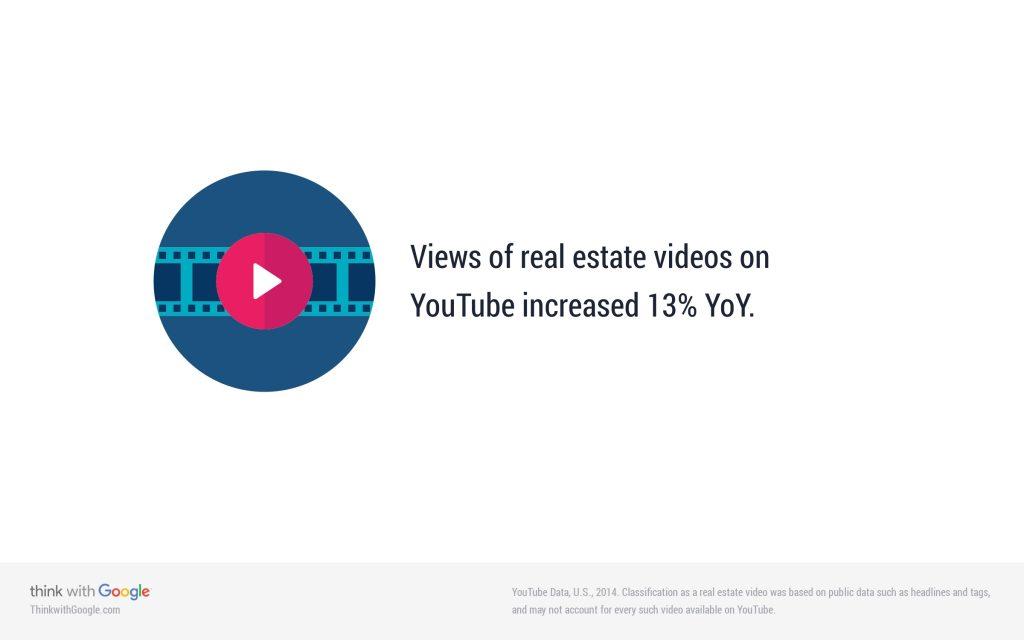 real-estate-video-viewership-yoy