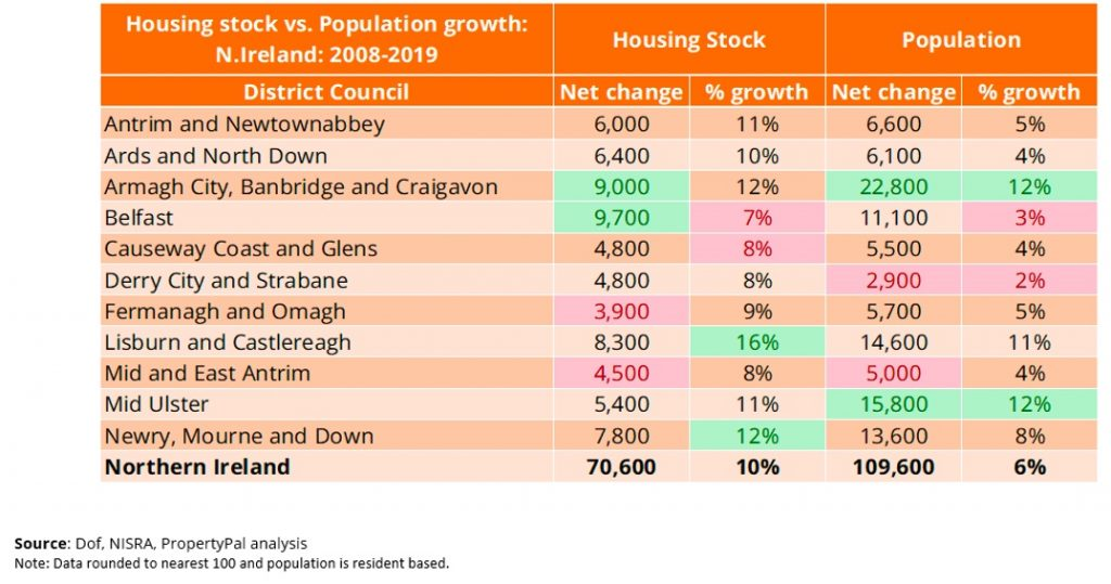 Housing Stock Data Insight: 2019 - Are We Building Enough Homes?